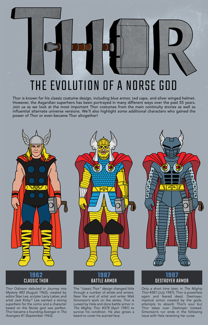 The Evolution of Thor