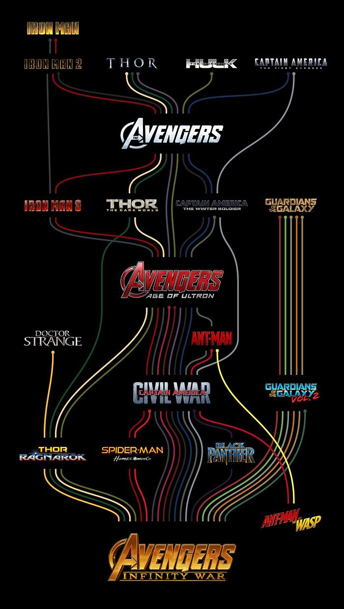MCU Timeline