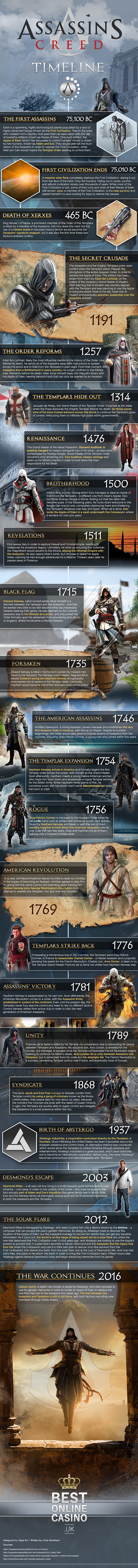 Assassin S Creed Timeline