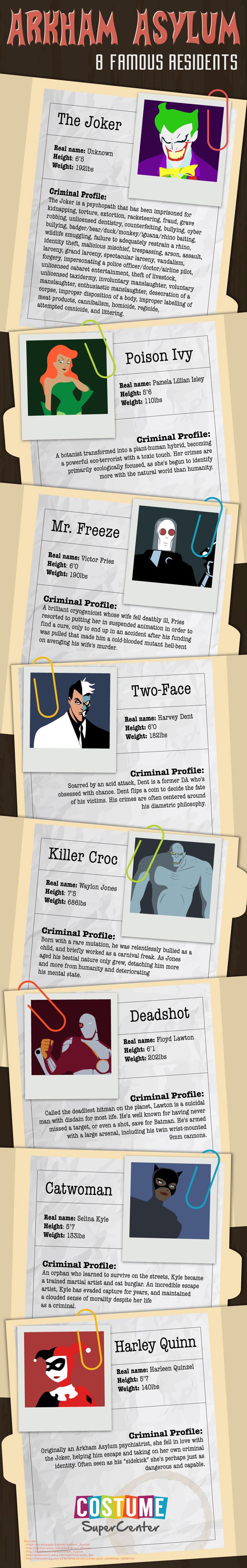 Arkham Asylum: Eight Famous Residents