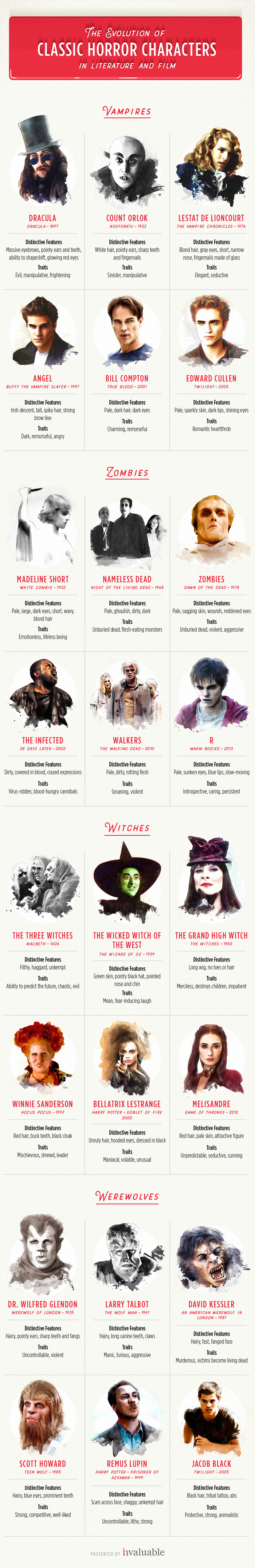 The Evolution of Classic Horror Characters