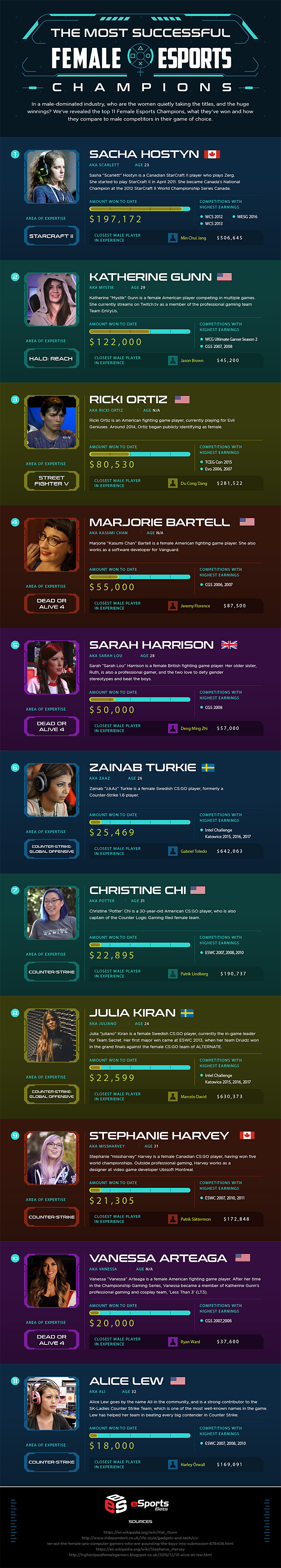 The Most Successful Female eSports Champions