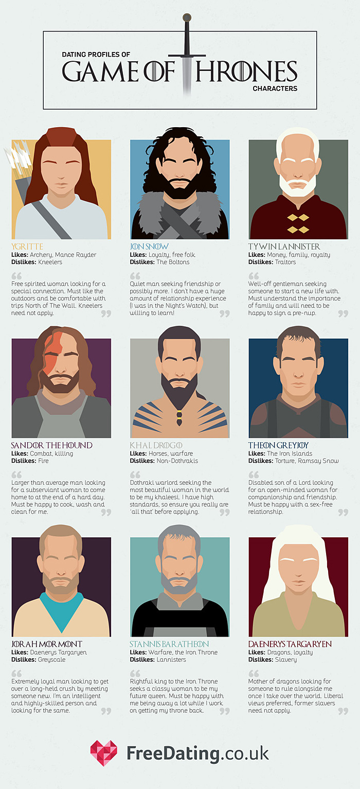 Dating Profiles of Game of Thrones Characters