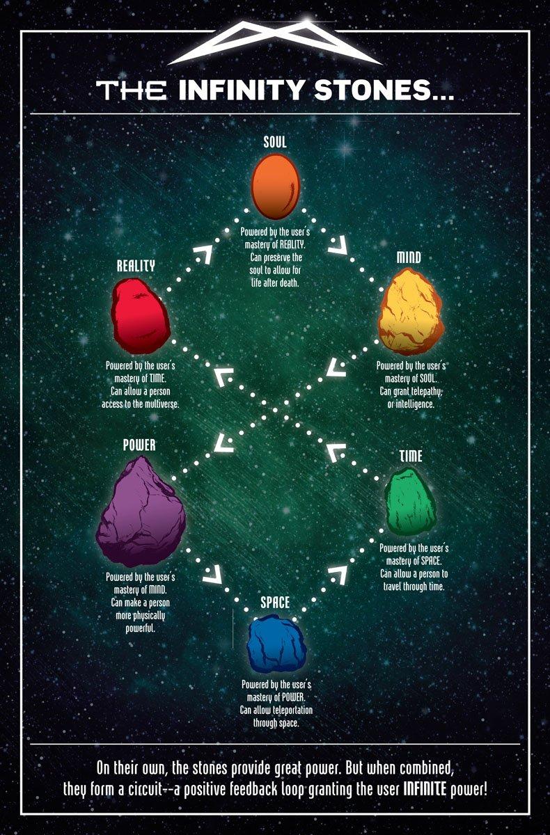 The Secrets of the Infinity Stones