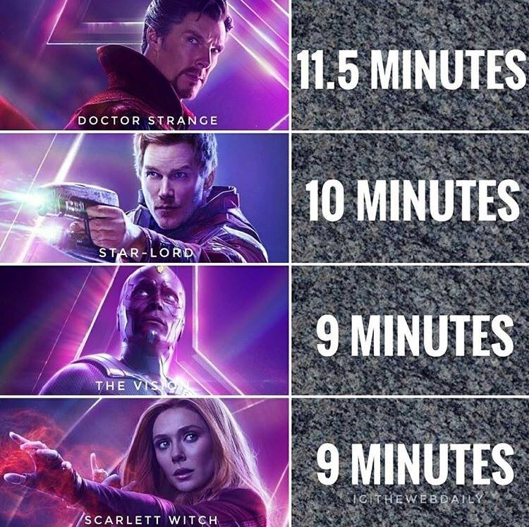 Avengers: Infinity War Characters Screen Time
