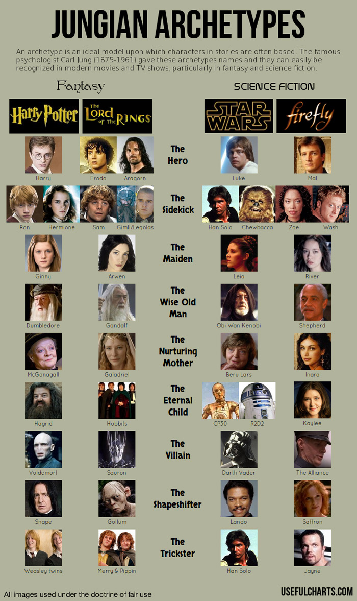 Science Fiction / Fantasy Jungian Archetypes