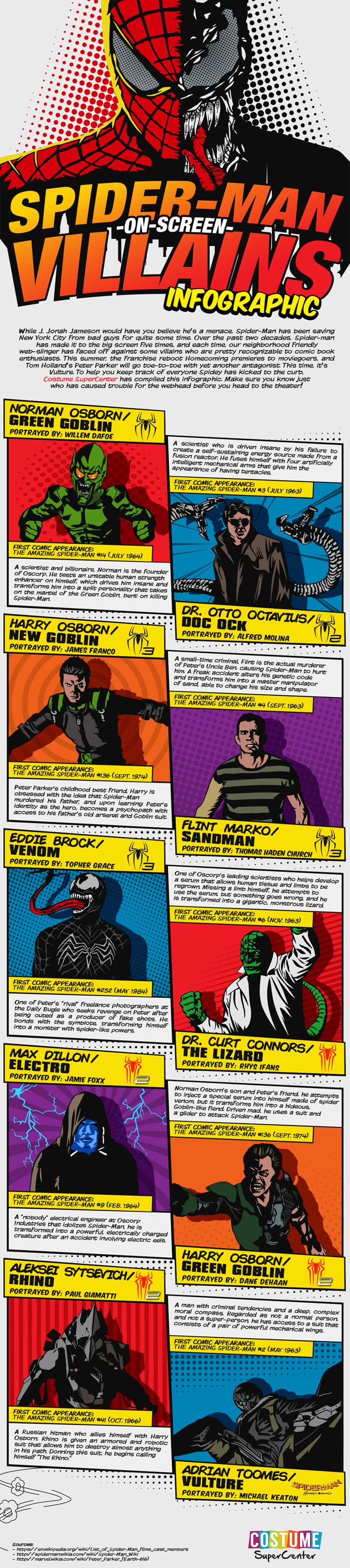 Spider-Man Villains Infographic