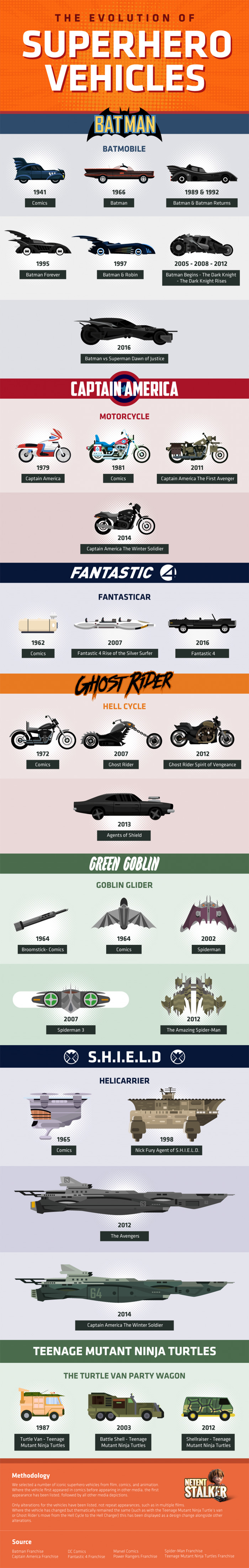 The Evolution of Superhero Vehicles