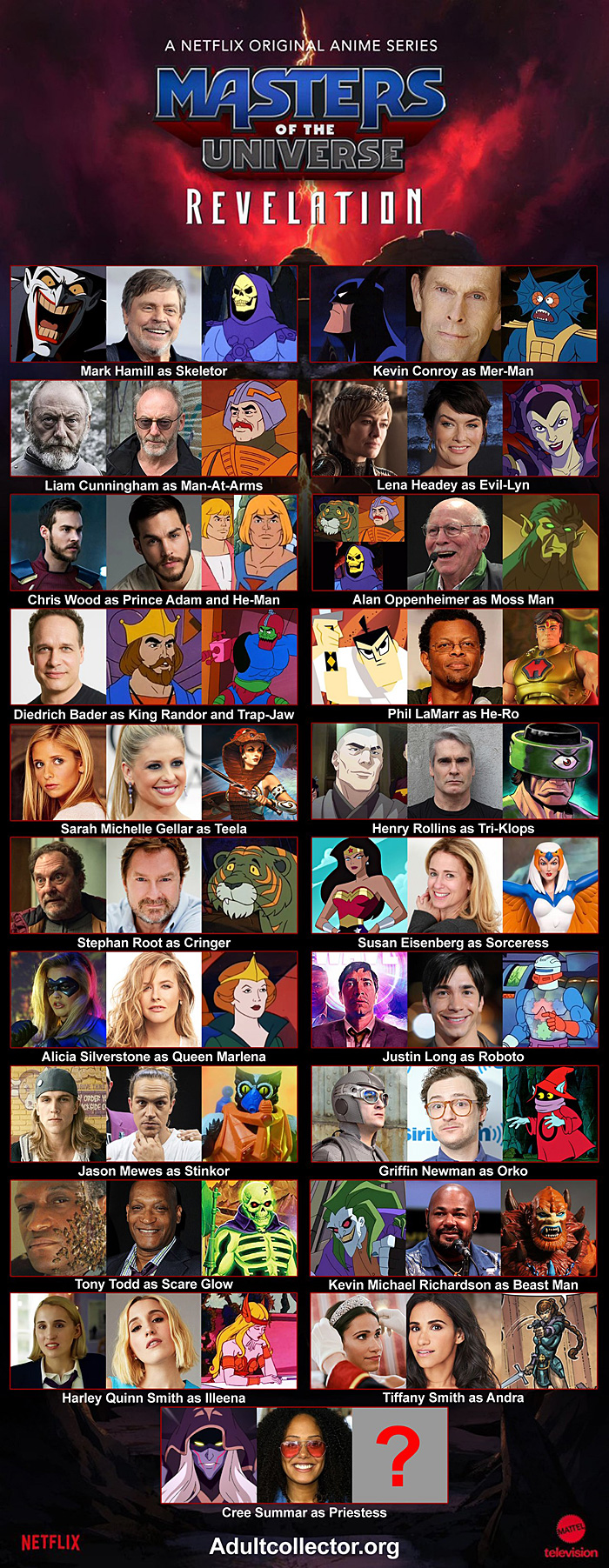 Cast of Masters of the Universe: Revelation