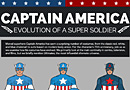 Captain America Costumes: Evolution of a Super Soldier [Infographic]