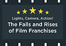 The Falls and Rises of Film Franchises