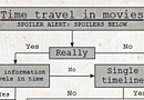 Time Travel in Movies