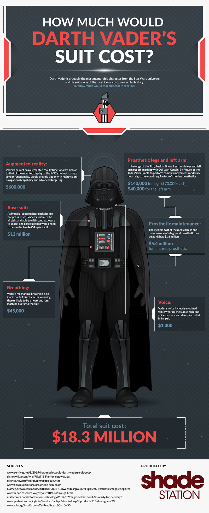 How Much Would Darth Vaders Suit Cost