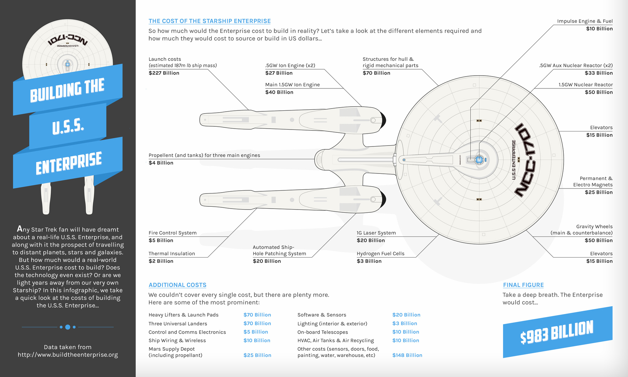 The Cost of the Starship Enterprise Infographic