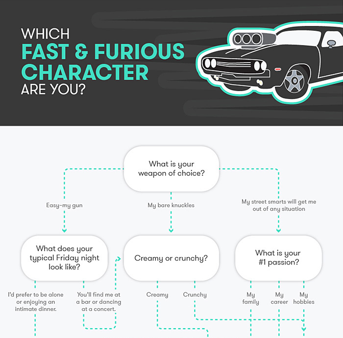 Which Fast And The Furious Character Are You?