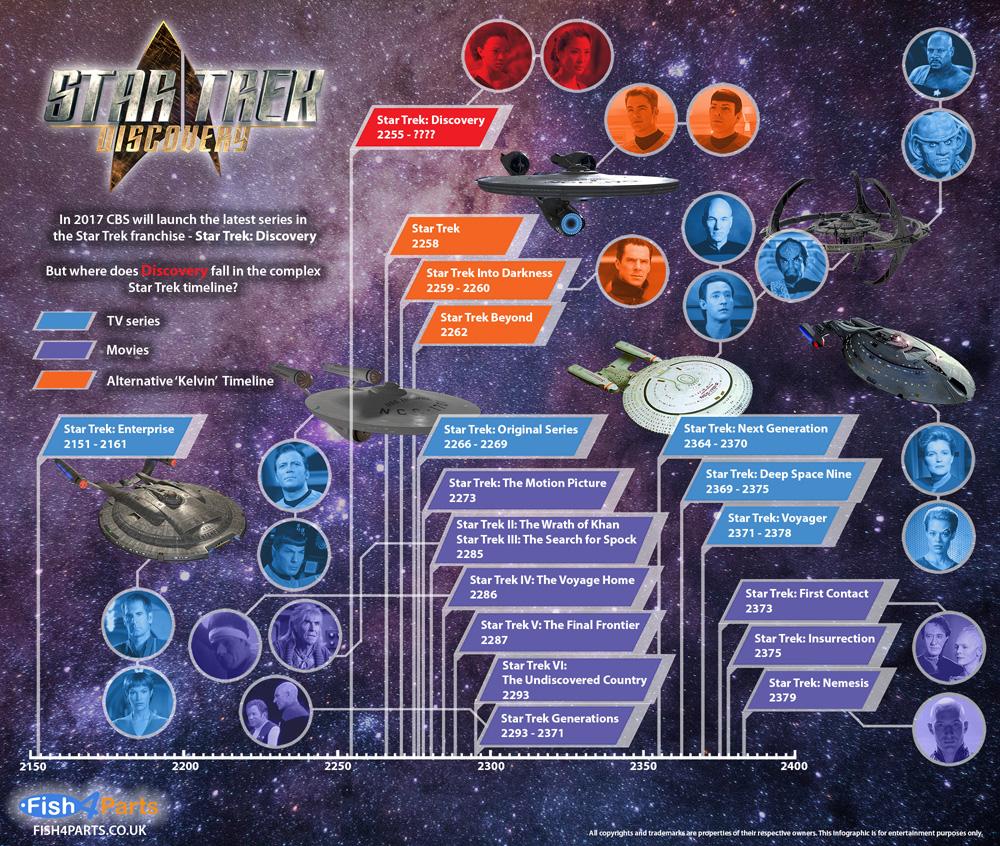 Star Trek Timeline Including Discovery