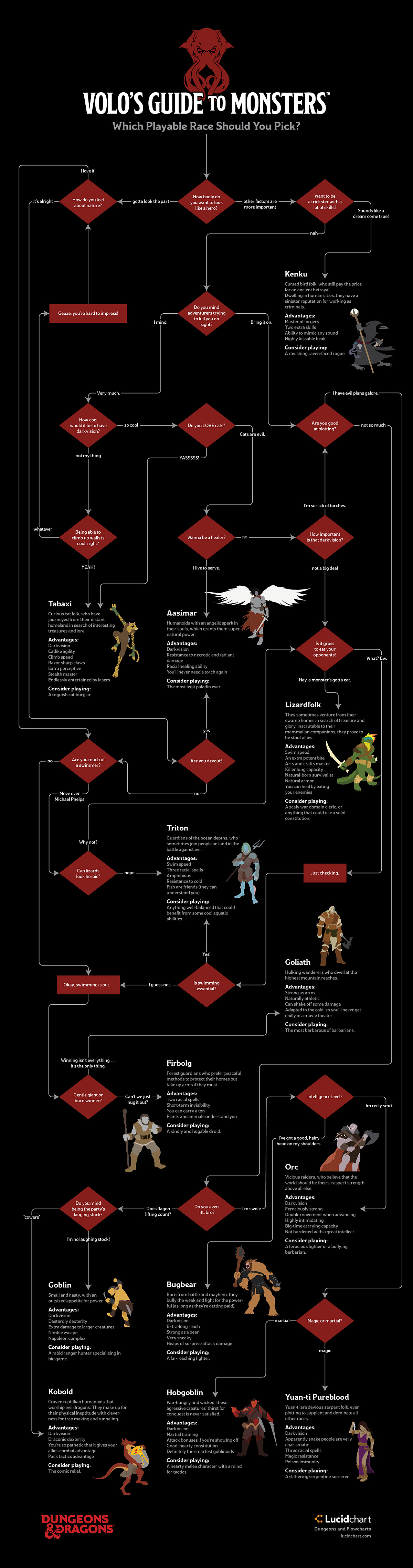 Dungeons & Dragons Flowchart