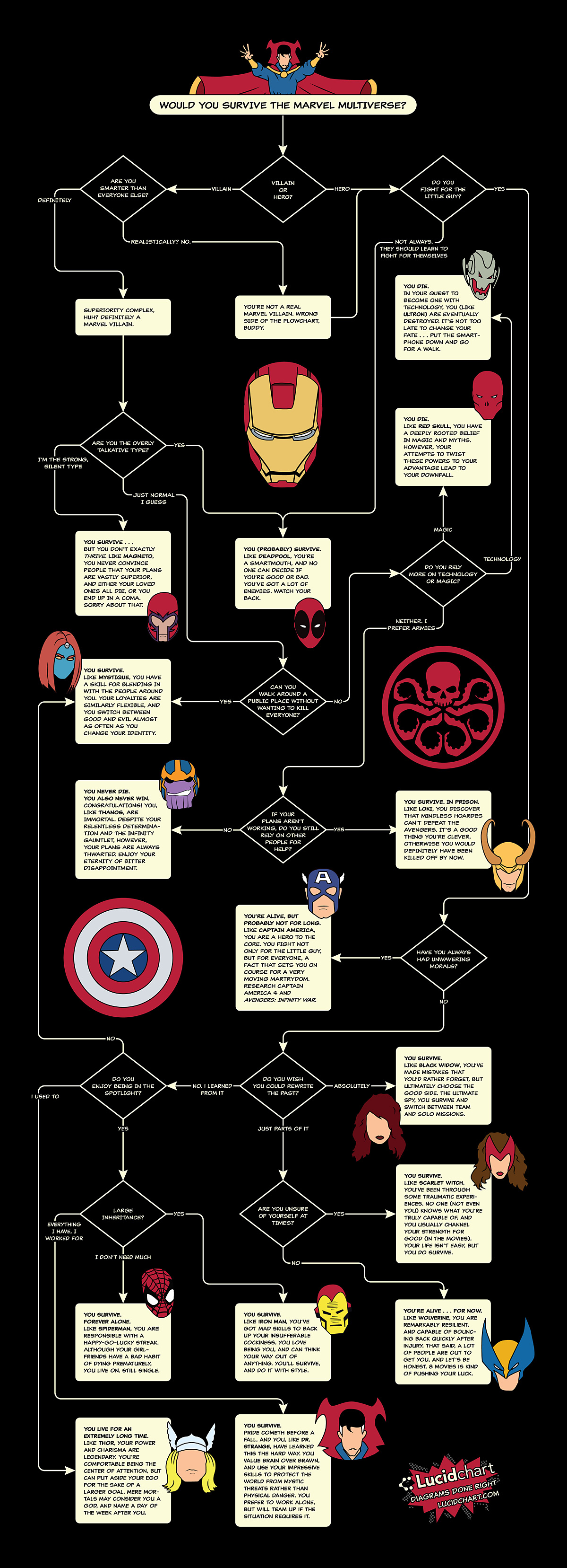 Would You Survive the Marvel Multiverse?